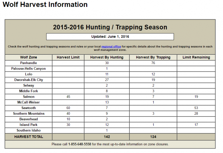 Idaho fish and game wolf harvest information limits for Idaho fish and game phone number